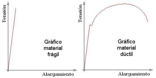 fragil-ductil